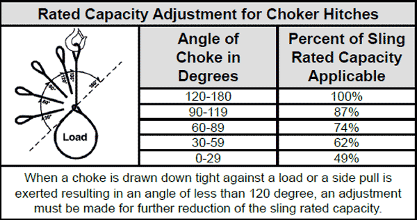 Rated Capacity for Choker Hitches