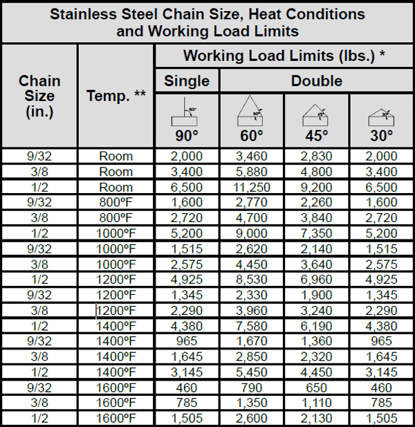 Type 347 Stainless Steel Chain Slings Specs