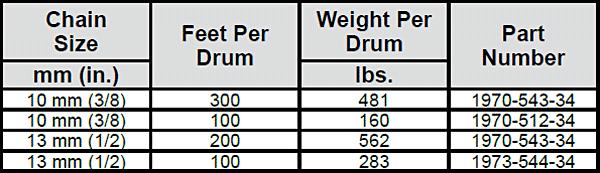 Lockdown Chain Drums