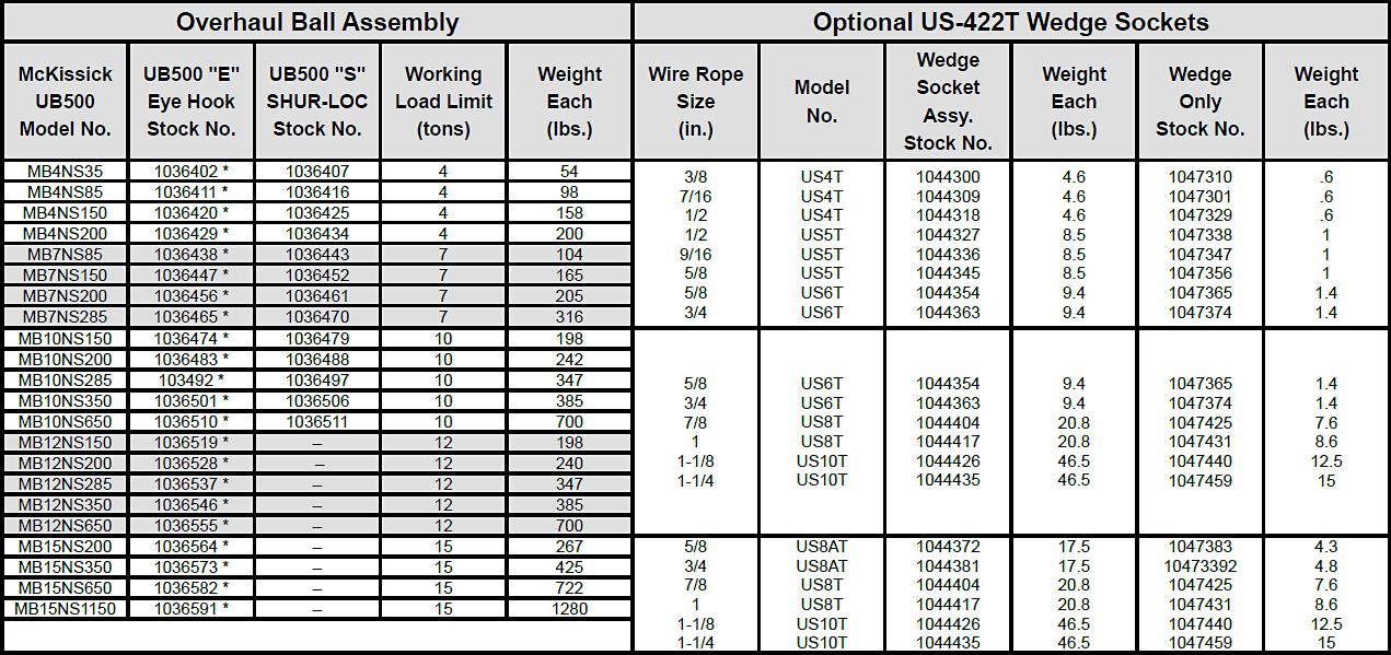 UB500 Series Non-Swiveling Overhaul Balls Specs 2
