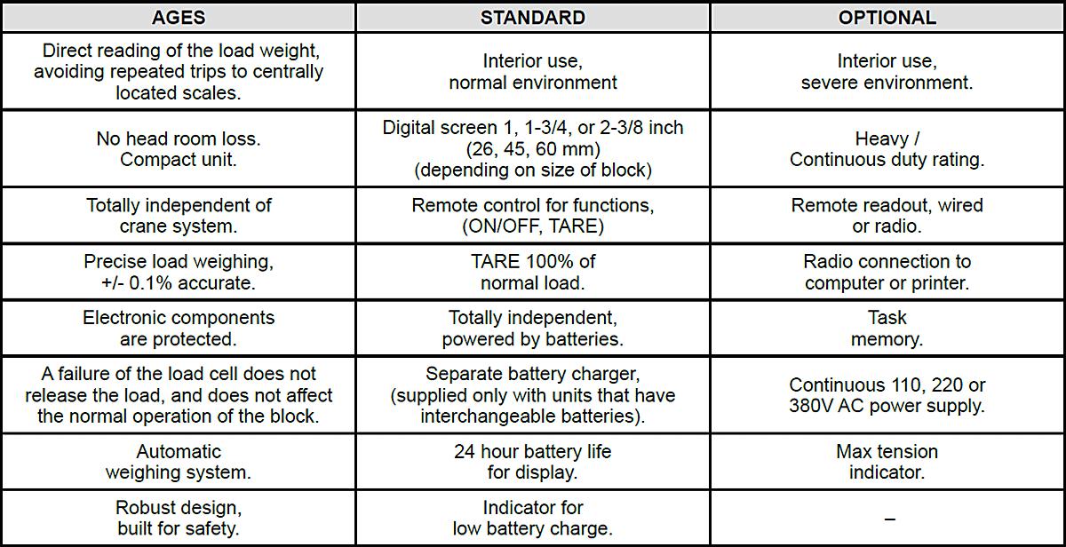 Load Weighing Crane Block Specs