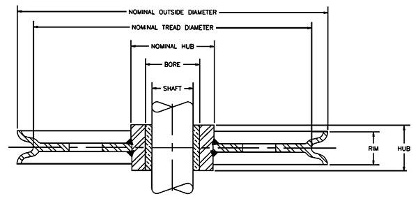 Sheaves Diagram
