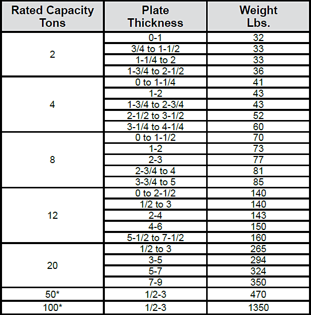 Model S Vertical Lifting, Locking Clamps Specs