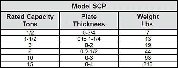 Model SCP / SModel SCP / SCPA Locking, Screw SCPACPA Locking, Screw Specs 1