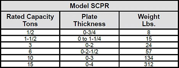 Model SCPA Locking / Screw Clamp Chart