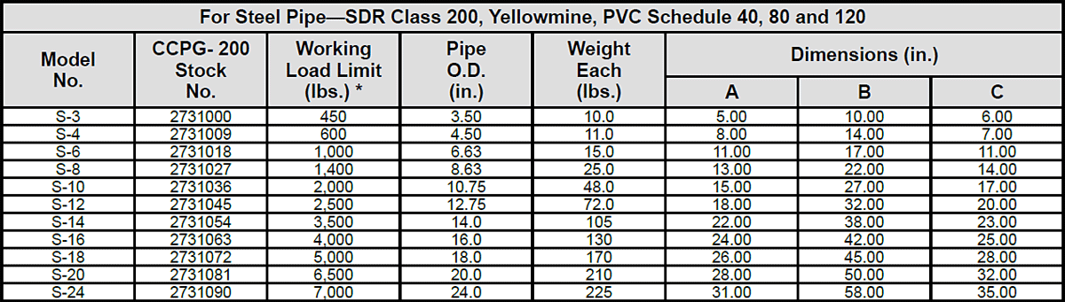Clamp-Co Pipe Grabs (Crosby) Specs 2