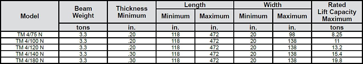 Sheet Handling Magnets—TM 4 Series chart