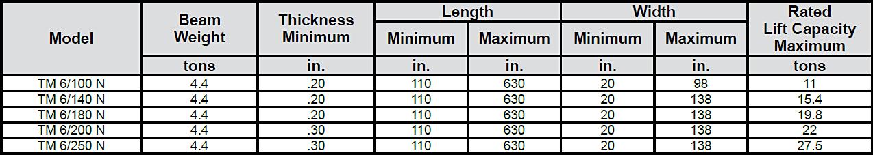 Sheet Handling Magnets—TM 6 Series-chart