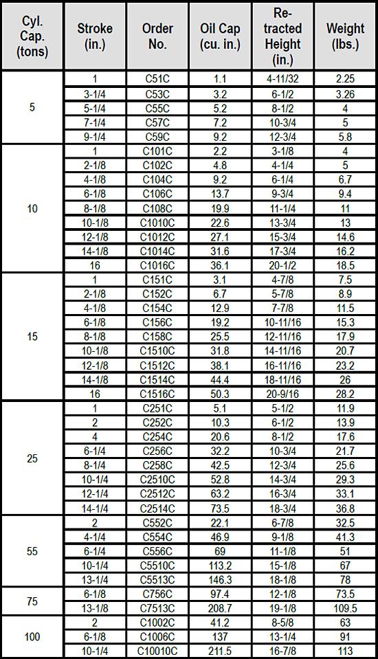 C-Series General Purpose Cylinders Specs