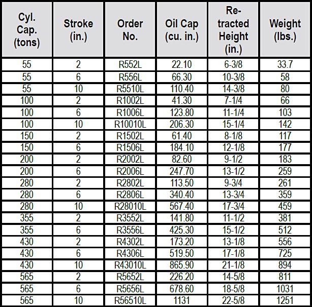RL-Series Steel Locking Collar Cylinders Specs