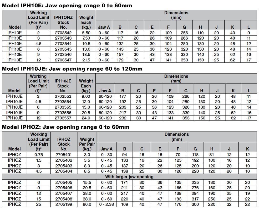 IPH10E / IPHOZ Horizontal Clamps (Crosby) Specs