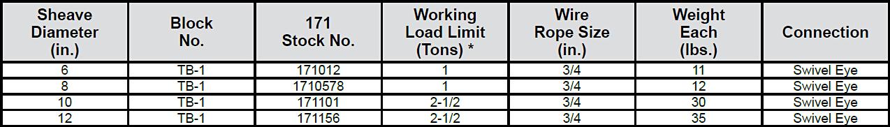 171 Tong Blocks: Chart 1