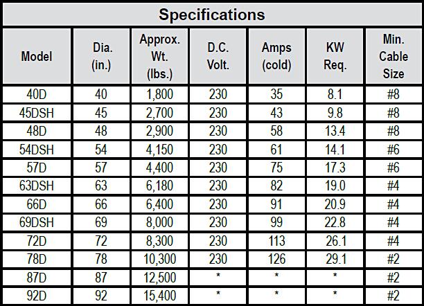 Scrapmaster® D-Series Scrap Magnets chart 2