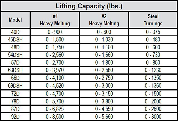 Scrapmaster® D-Series Scrap Magnets chart 1