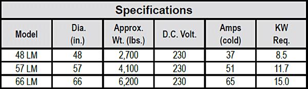 LM CAST-Series Scrap Magnets chart 2