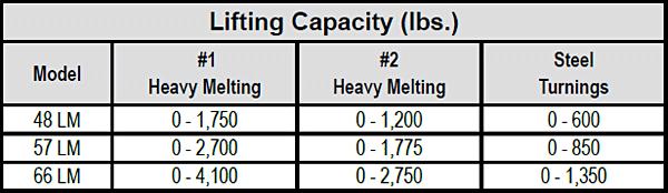 LM CAST-Series Scrap Magnets chart 1