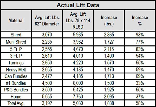 RLSD-Series Steel Mill Magnets chart 1