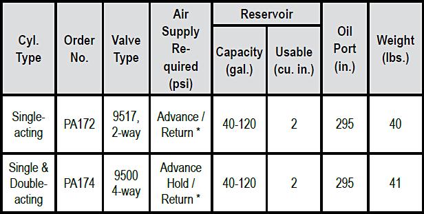 PA17 / 46 / 55-Series Air Pumps Specs