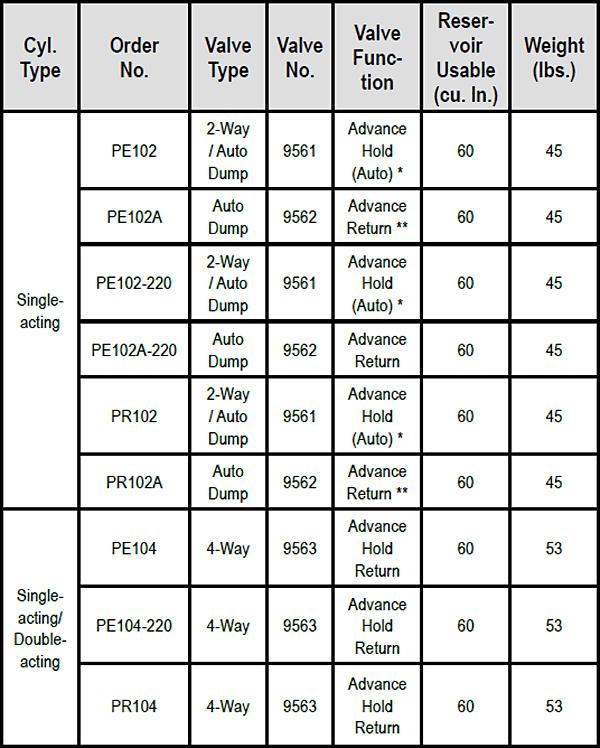 PE10-Series Electric / Battery Pumps Specs