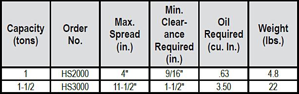 Hydraulic Spreaders (Power Team) Specs
