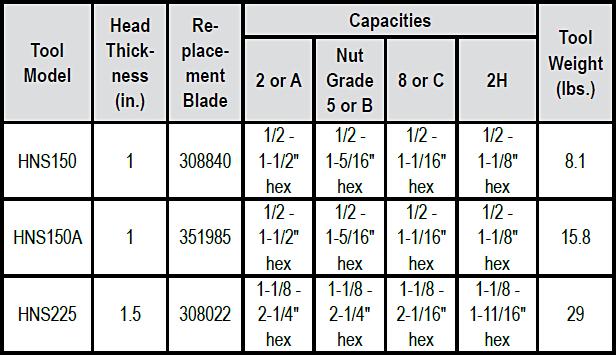 Nut Splitter (Power Team) Specs
