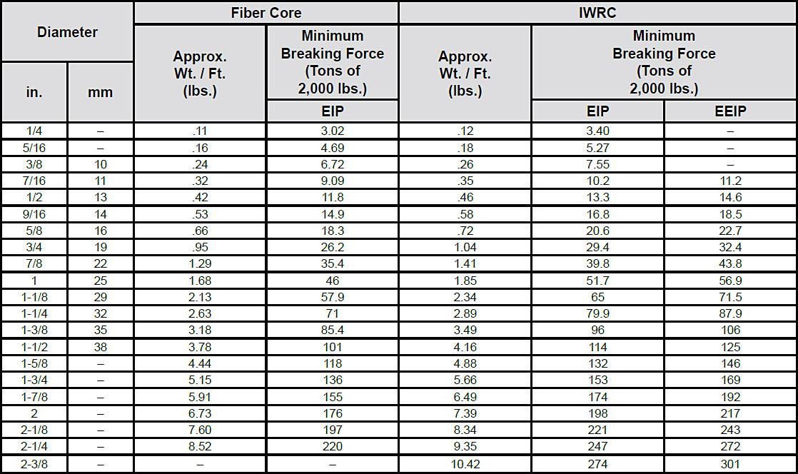 Standard 6x19 & 6x36 Classification Ropes: Chart 1