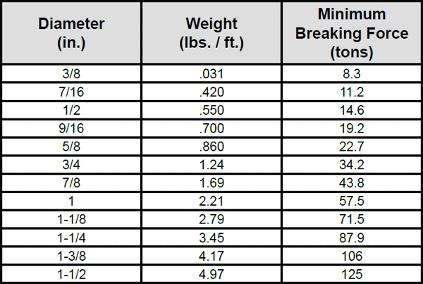 Endurance Dyform 18/18PI Wire Rope: Chart 1