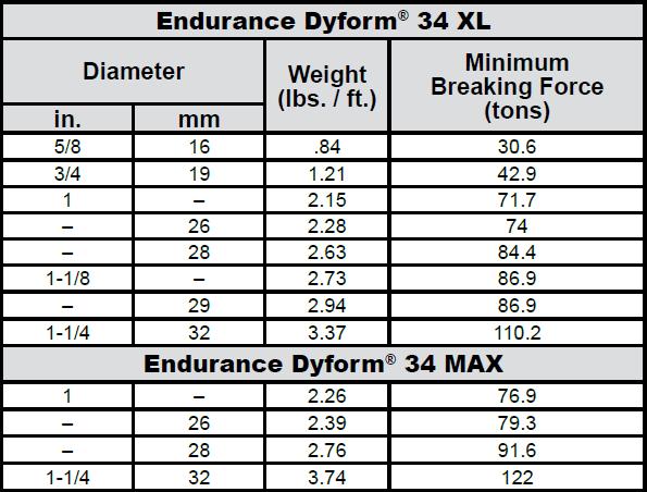 Endurance Dyform 34LR PI Wire Rope: Chart 1