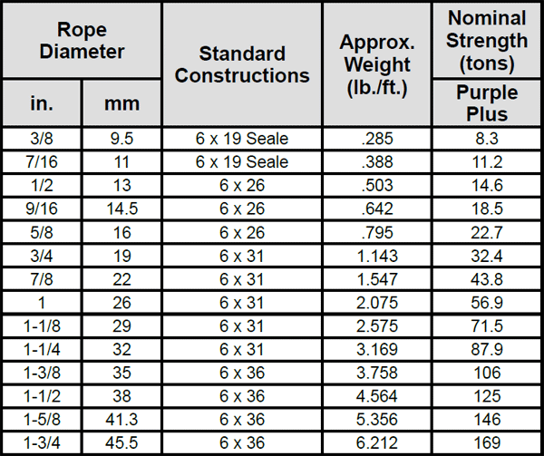 6-PAC Specialized Wire Rope: Chart 1