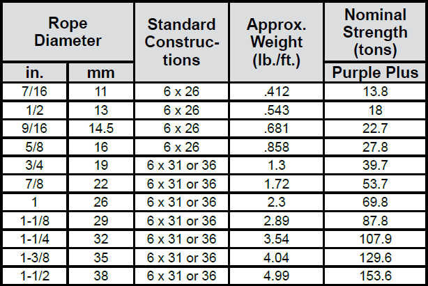 Triple-PAC Specialized Wire Rope: Chart 1