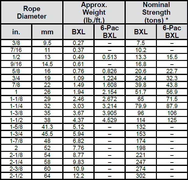 BXL Plastic-Infused Wire Rope: Chart 1