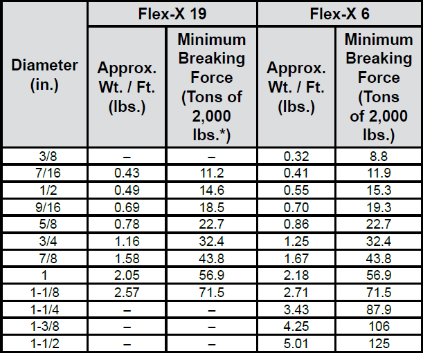 Flex-X 19 Rotation Resistant Wire Rope: Chart 1