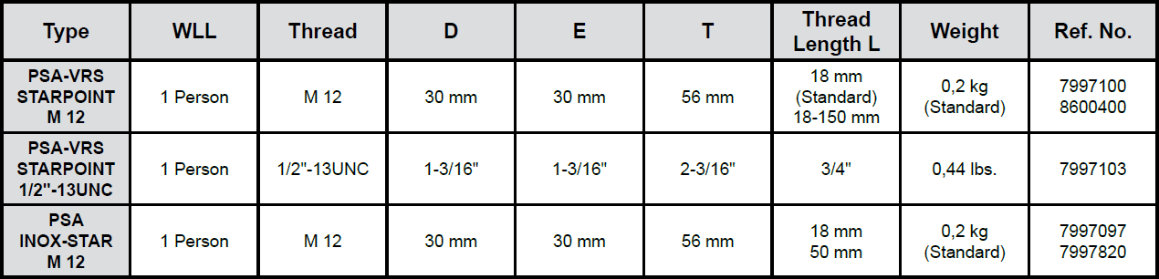 RUD Fall Protection Anchorage Points Specs
