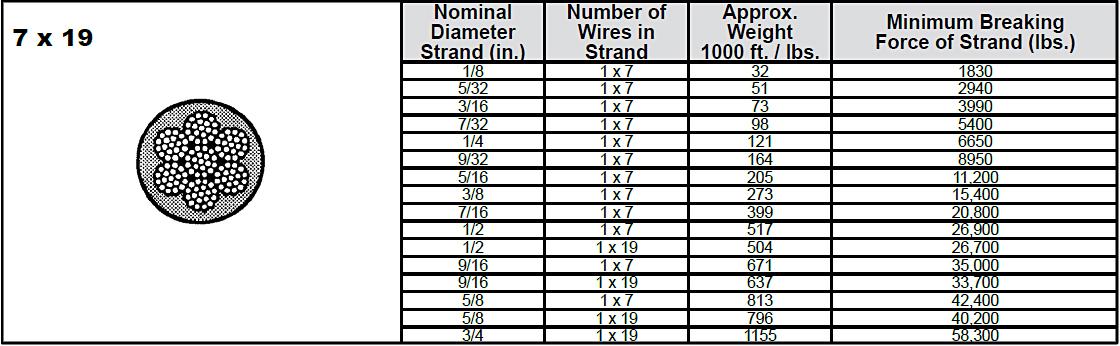 7 x 19 Galvanized Extra High Strength Strand: Chart 1