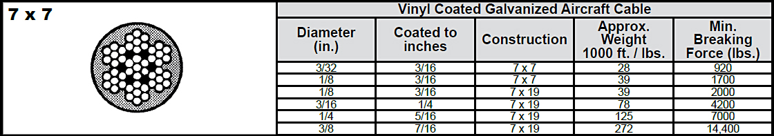 7 x 7 Vinyl Coated Galvanized Aircraft Cable: Chart 1