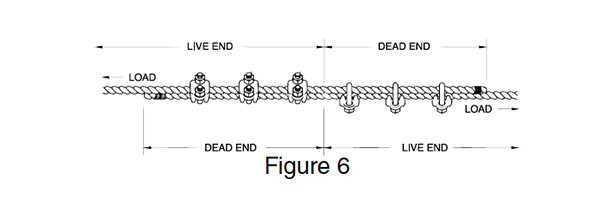 G-450 Forged Wire Rope Clip Instructions: Figure 6