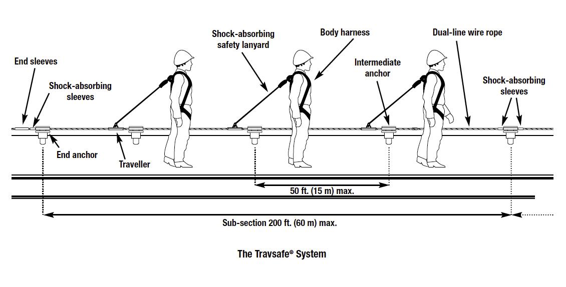 Travsafe Lifeline System