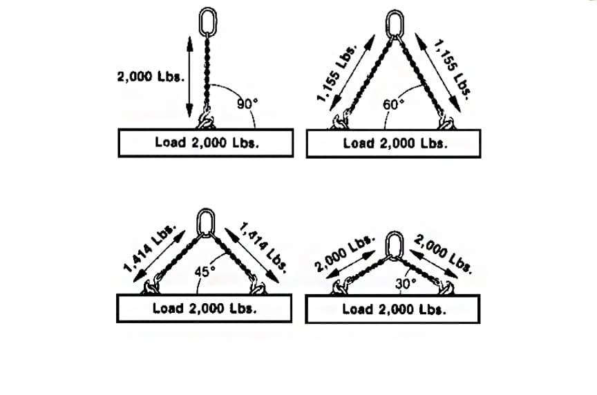 Best Practices for Alloy Chain Sling Inspection and Chain Sling Use: Chain Sling Angles