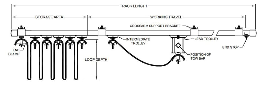 Crane Electrification: Conductor Bars vs. Cable Festoon vs. Cable Reel: Festoon Diagram