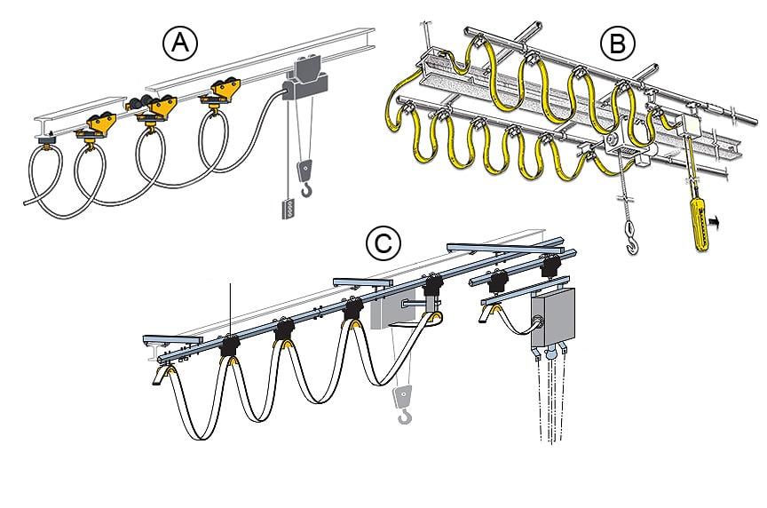 Crane Electrification: Conductor Bars vs. Cable Festoon vs. Cable Reel: Festoon Track Types