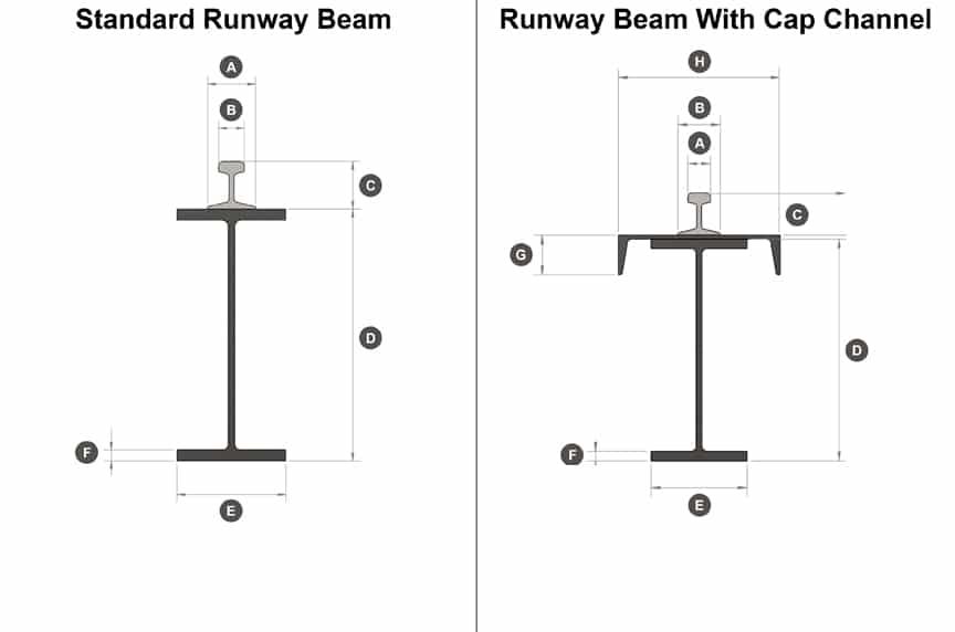 How to Measure Span and Runway Length for an Overhead Bridge Crane: Runway Beam Chart