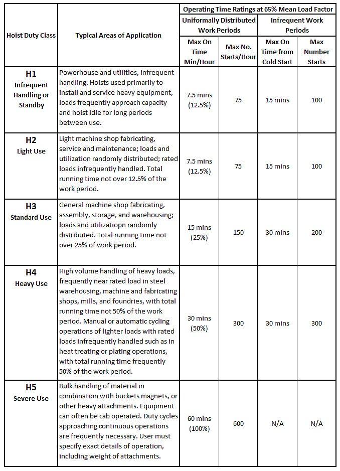 Overhead Crane Hoist Types and Design: HMI and ASME Duty Classifications