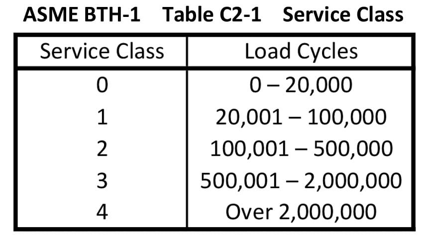 What Makes My Lifting Device OSHA Compliant: Service Class Chart