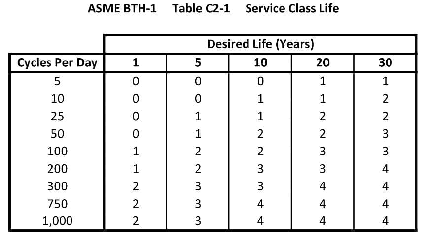 What Makes My Lifting Device OSHA Compliant: Service Class Life Chart