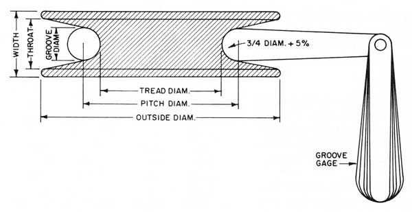 Inspection of Sheaves and Drums: Sheave Dimensions Using Sheave Gauge