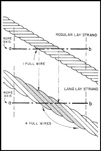 Lang Lay Ropes: Diagram 1