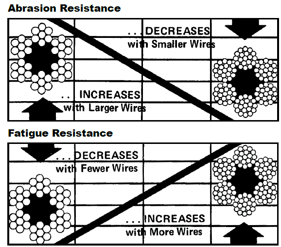 Seven Primary Features for Consideration in Wire Rope Selection: Characteristics