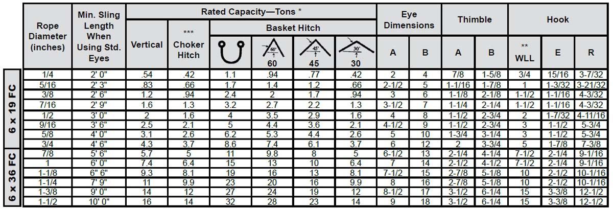 Single-Part Body Hand Spliced Wire Rope Slings: Rated Capacity Chart