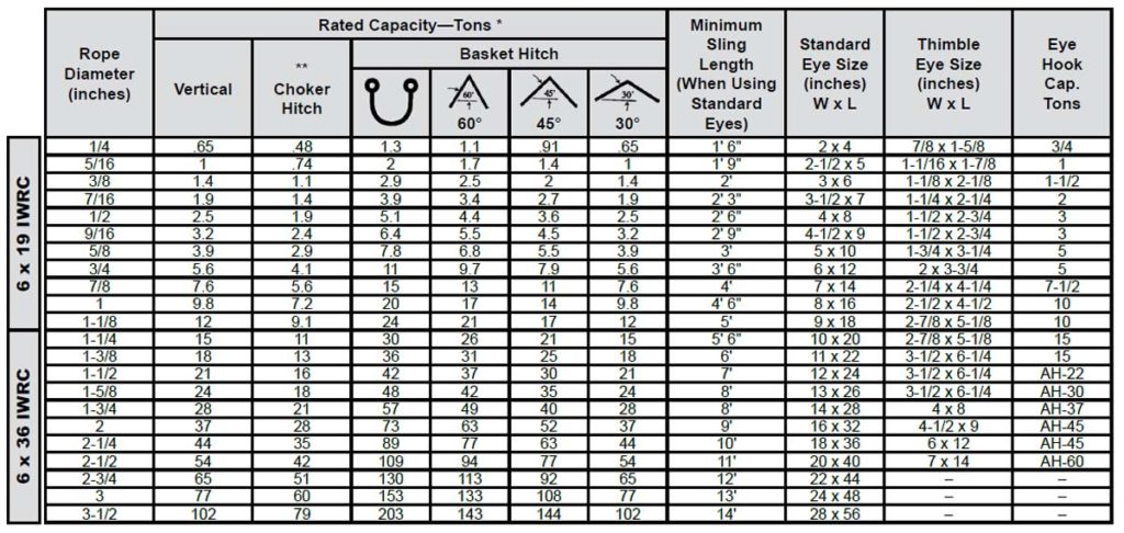 Single-Part Mechanically Spliced Wire Rope Sling: Rated Capacity Chart