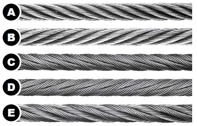 What Are the Parts of a Wire Rope: Lay